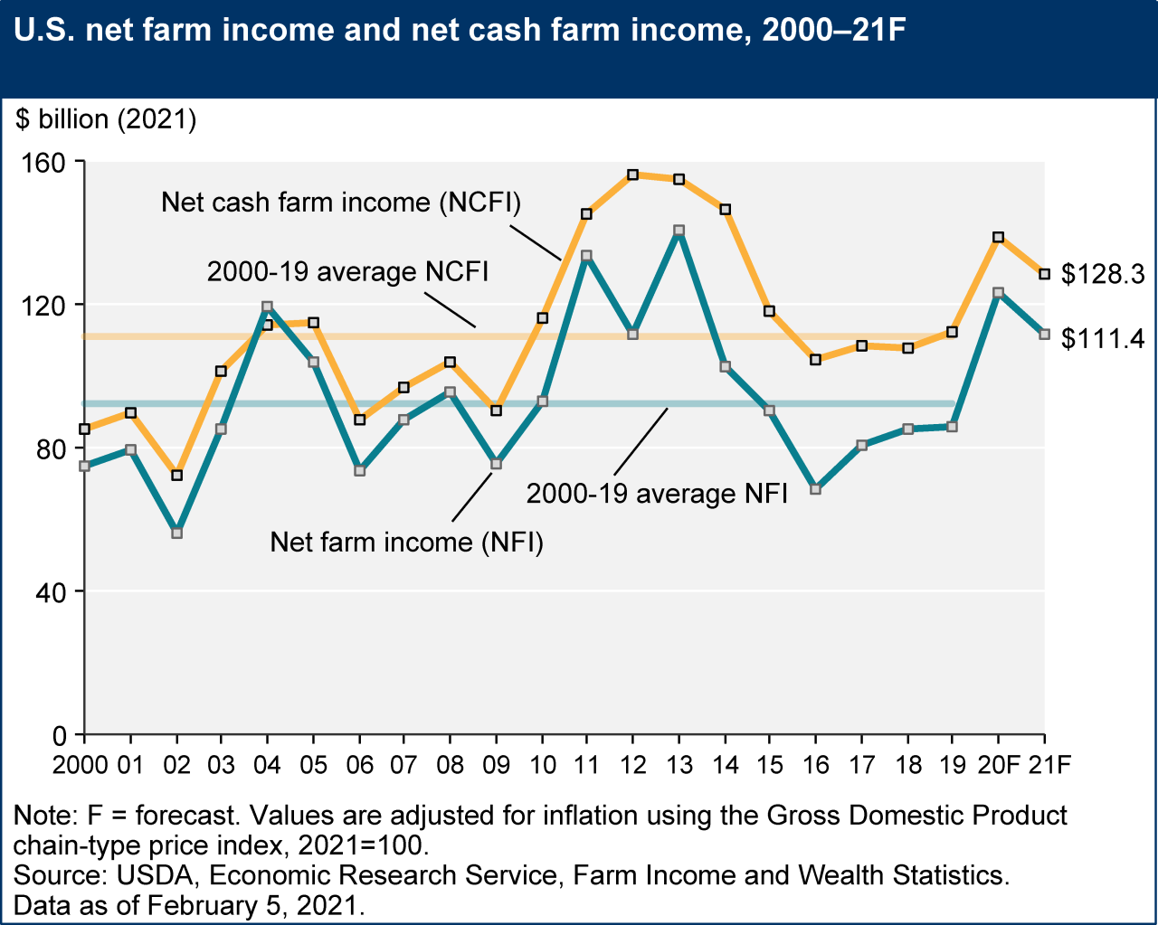 Net farm income and net cash income Feb 2021 real.png