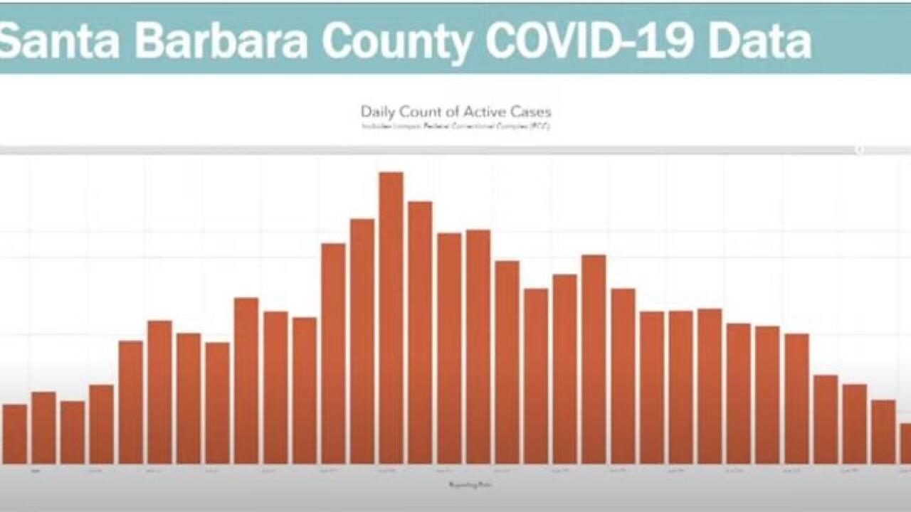 Santa Barbara Covid-19 Data