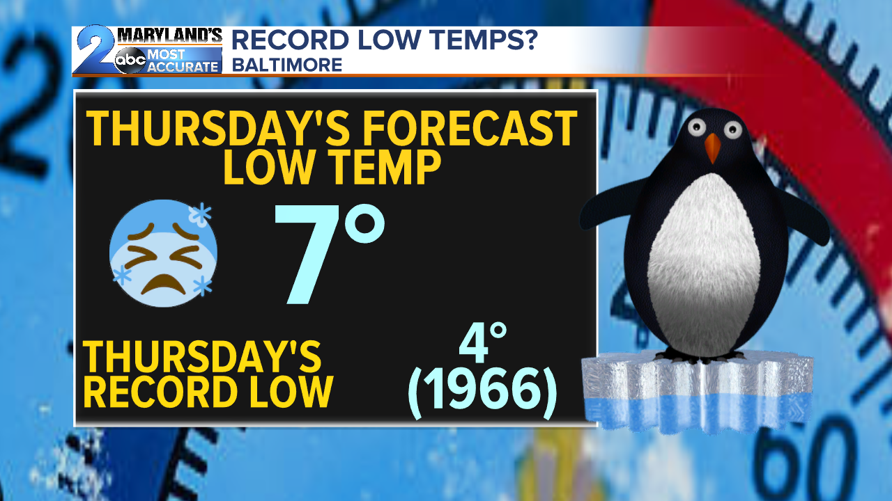 Thursday Possible Record Low