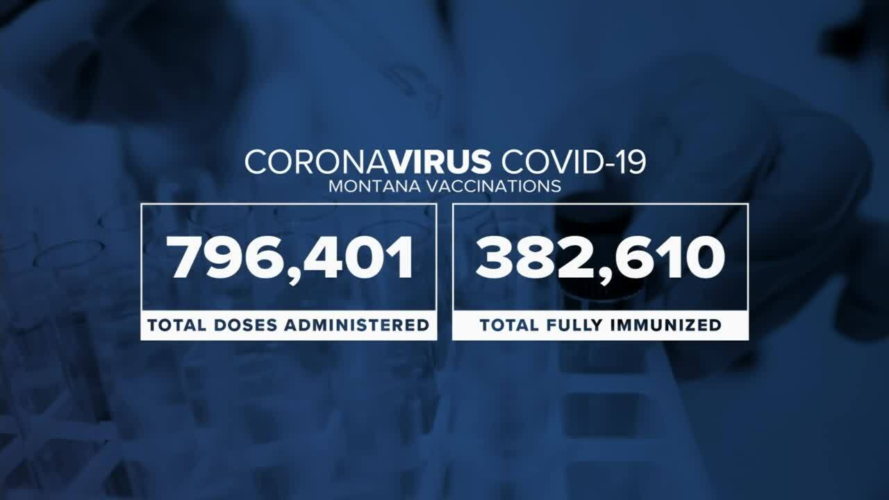 COVID vaccination data for Montana as of May 24, 2021