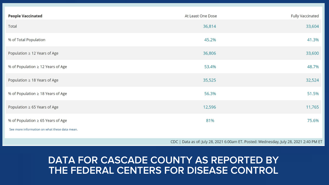 CDC vaccination info for Cascade County (CDC)