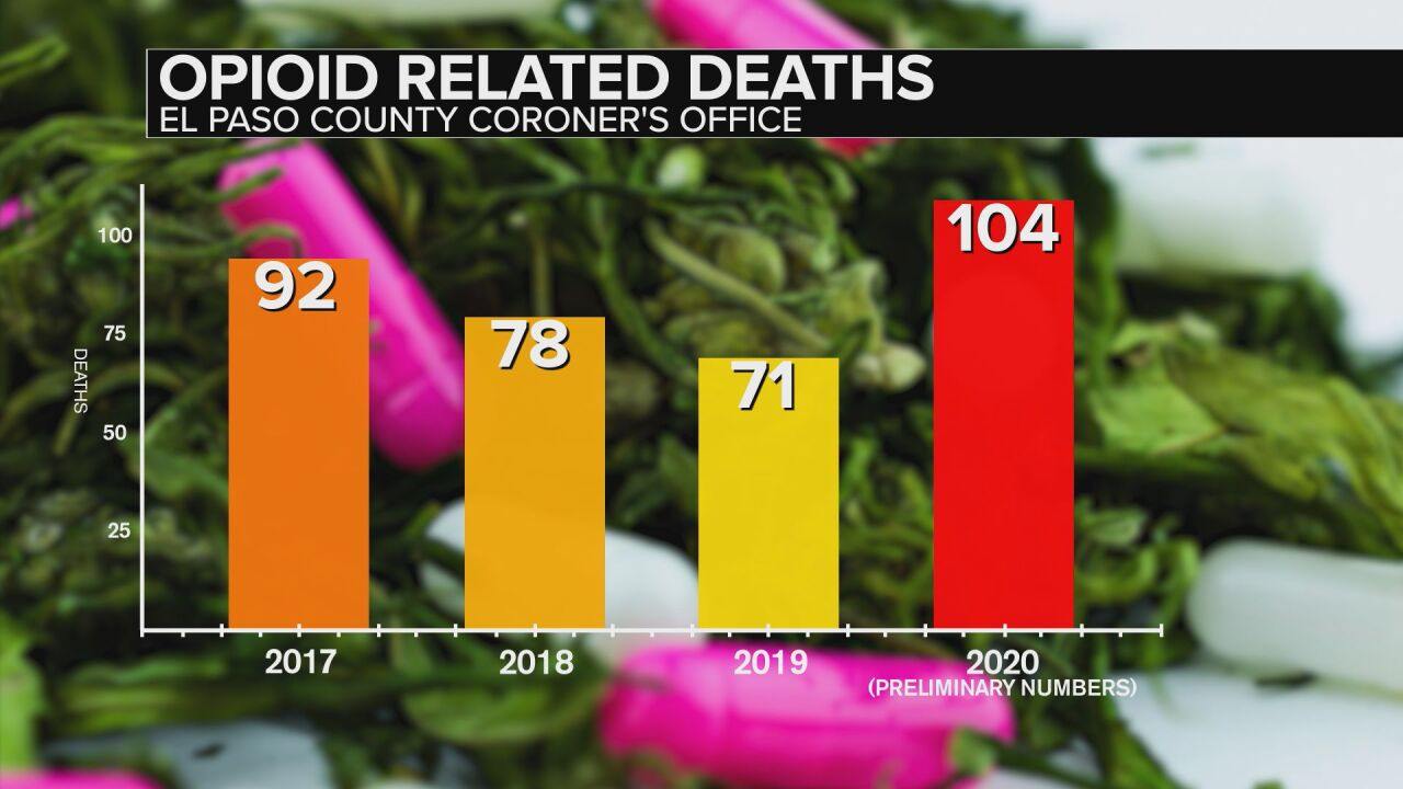 Opioid related deaths in El Paso County