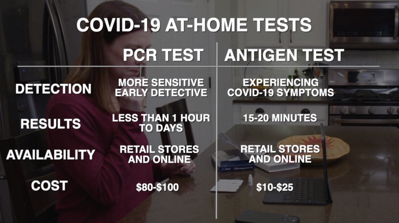 COVID-19 At-Home Tests