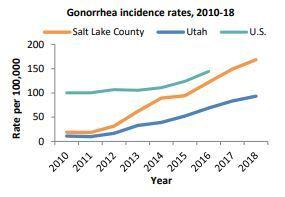Photos: Salt Lake County calls for better STD education after 'alarming' teen statisticsreported