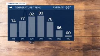 Temperatures keep warming through the weekend!