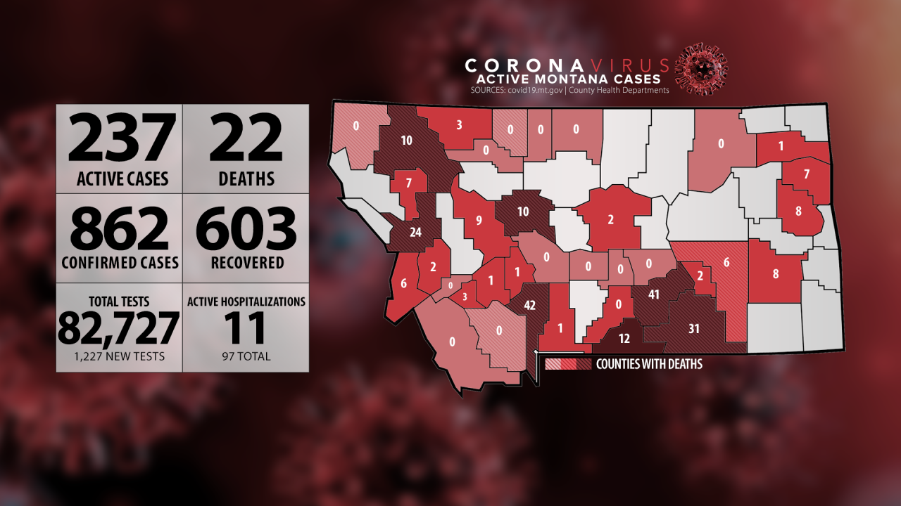 Montana adds 11 COVID-19 cases (Sunday, June 28)