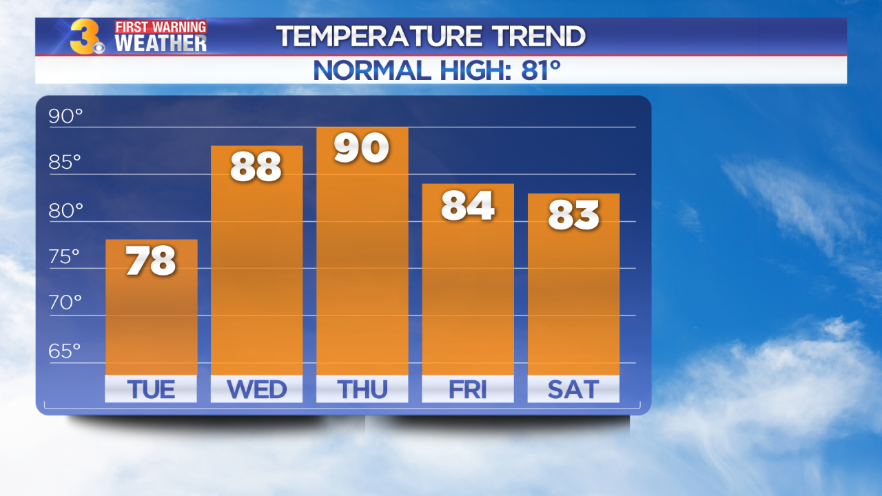 Tuesday's First Warning Forecast: Another nice day, but heat and humidity returns