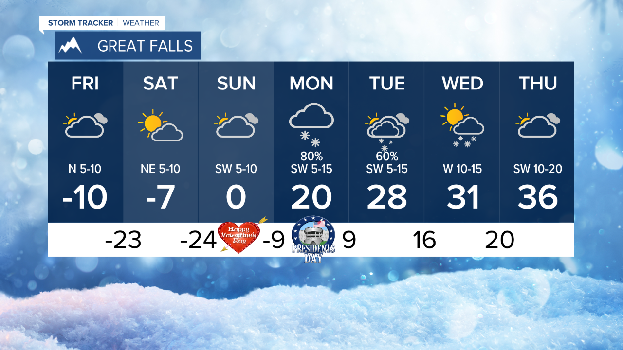 7-Day Forecast for Great Falls