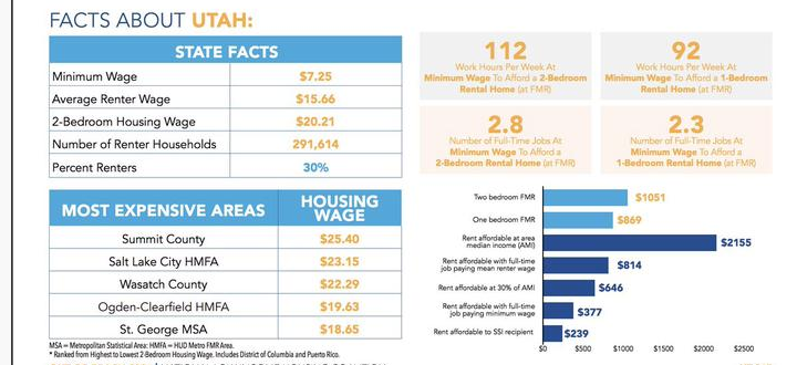 National Low Income Housing Coalition report data