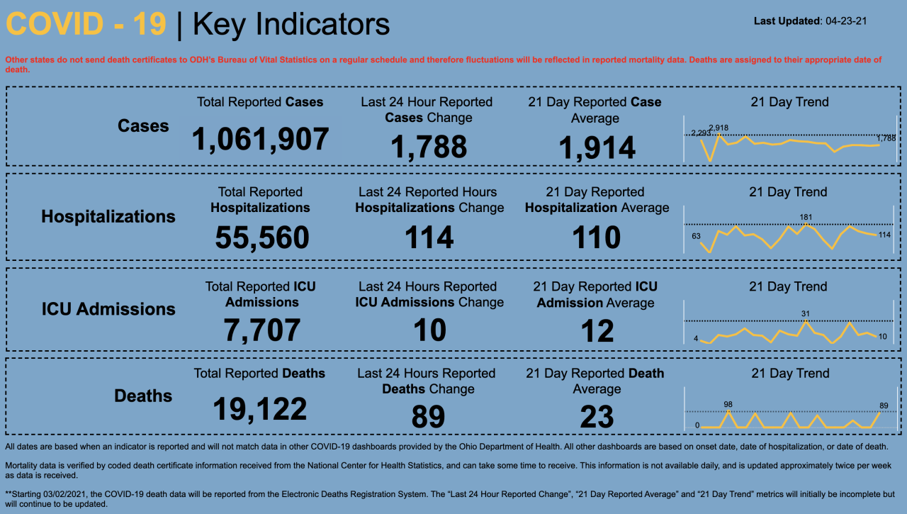 4/23/21 CV key indicators