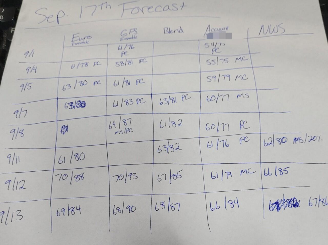 Forecast Table.jpg
