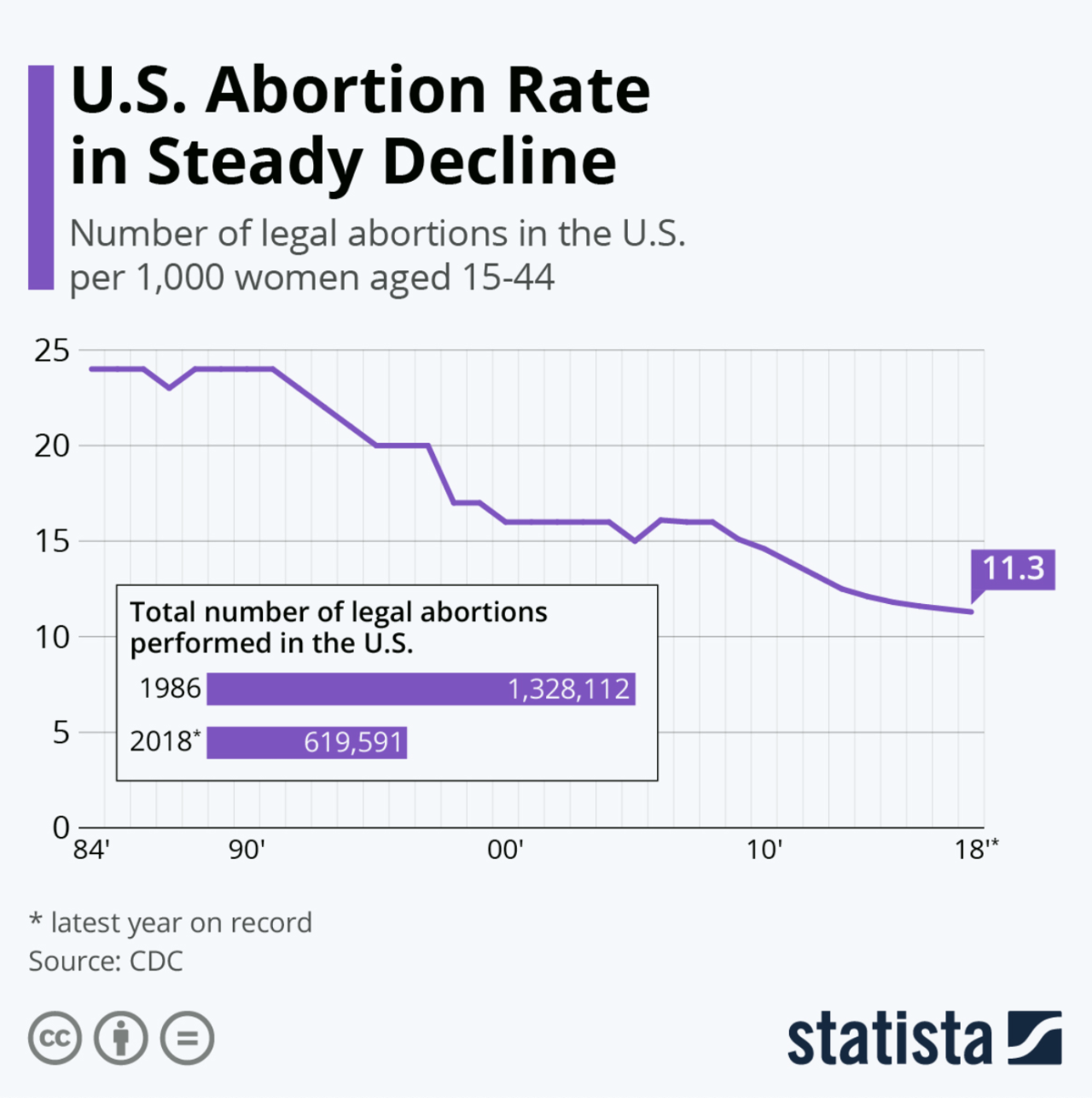 Statista This chart shows abortion rates in the U.S. since 1984.