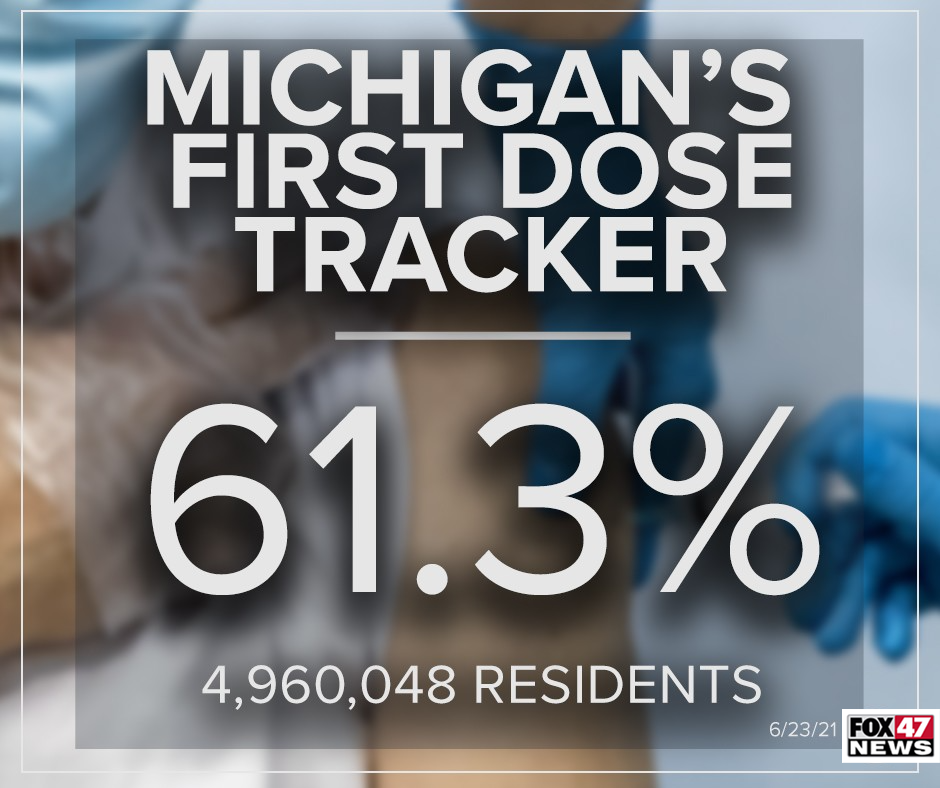 61.3% of Michiganders have had their first dose of the COVID vaccine