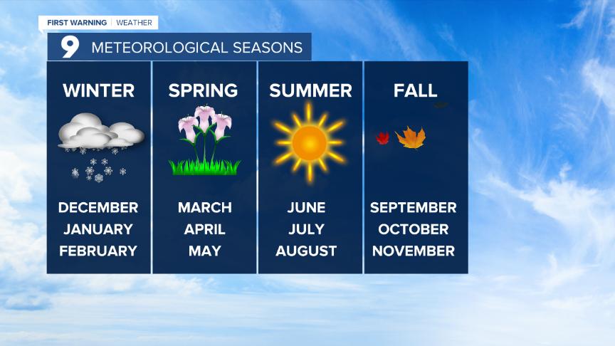 Cuy Meteorological Seasons.png