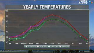 Average temperatures versus 2019 so far