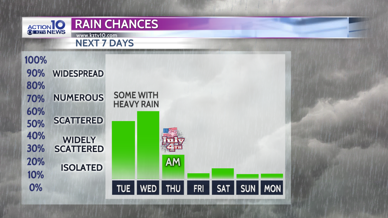 Increasing Rain Chances
