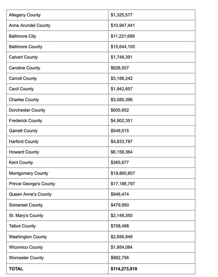 Vaccine funding allocation