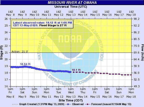 River Level.JPG