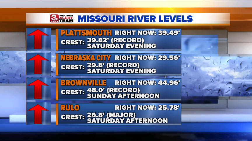 Missouri River Levels South.png