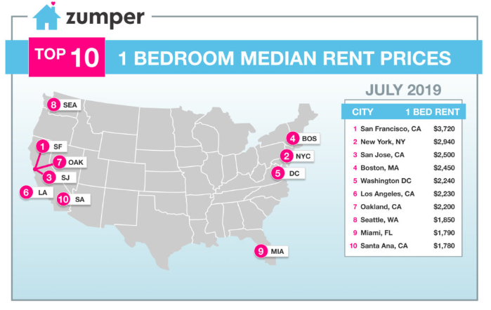 Las Vegas rent up 7% over last year for month of July on san francisco rent chart, abu dhabi rent map, san francisco ca, heat map, austin rent map, san francisco rent rates, san francisco neighborhoods to avoid, portola ca map,