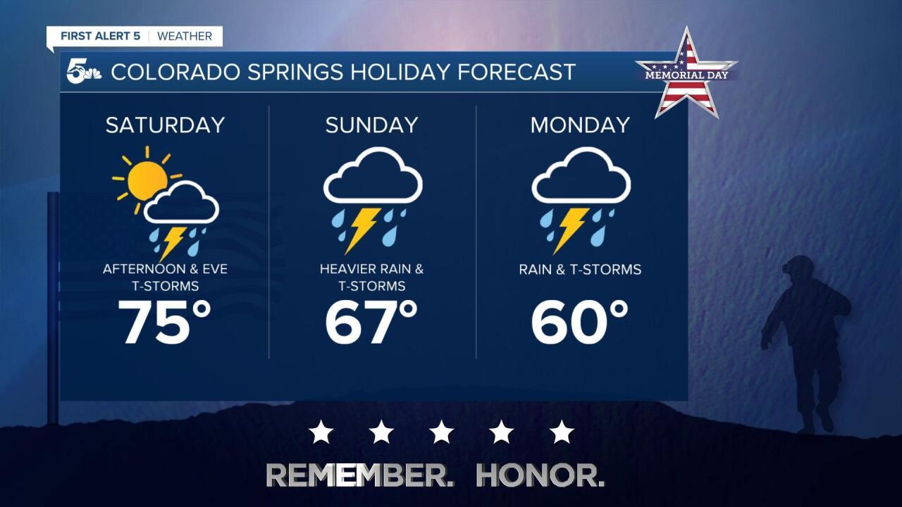 Colorado Springs Weekend Forecast