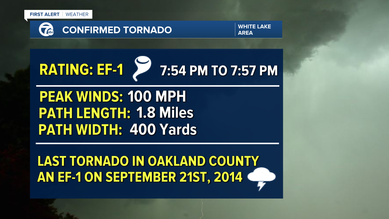 Tornado Survey Two - Mike.png