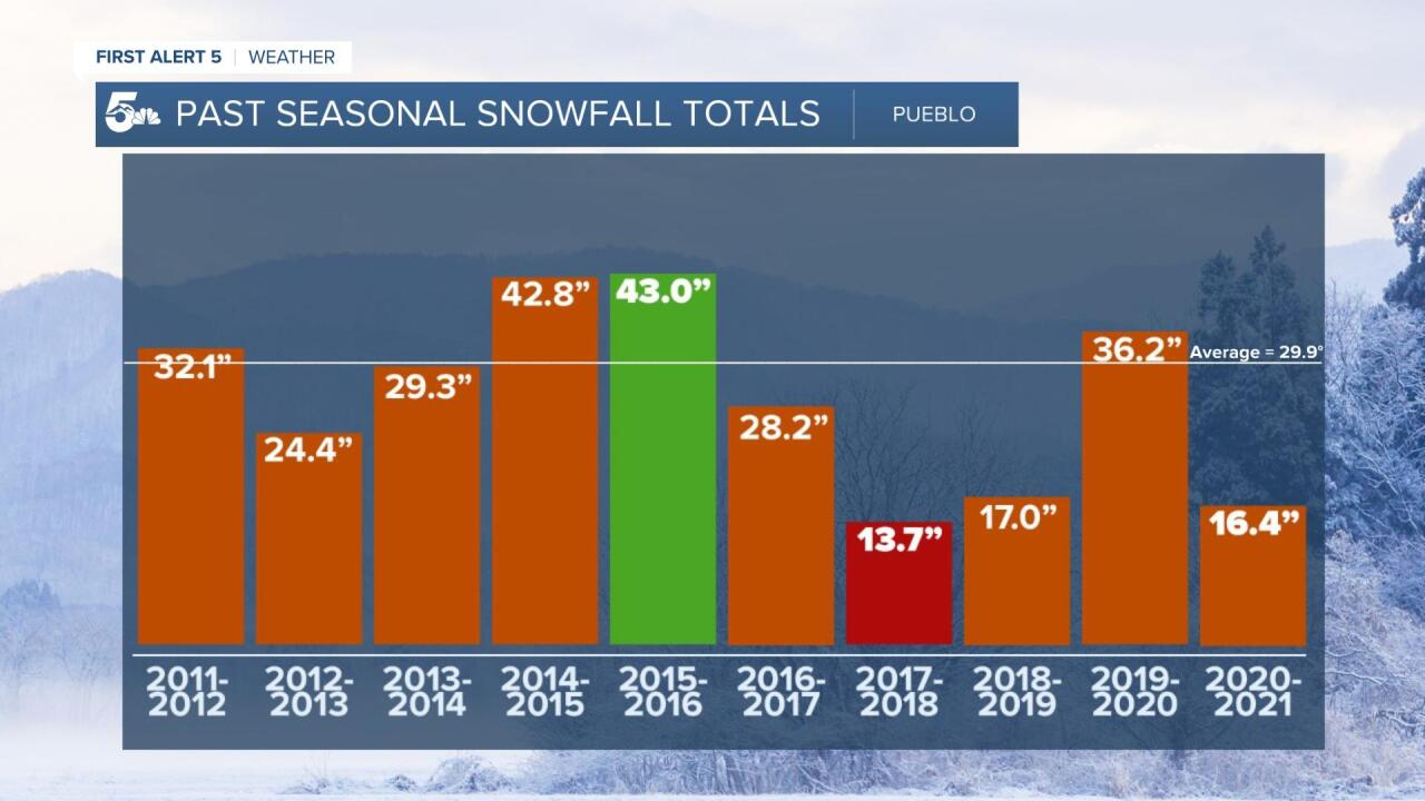 Pueblo seasonal snowfall