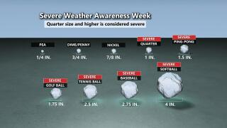 Hail Size & Severe Weather