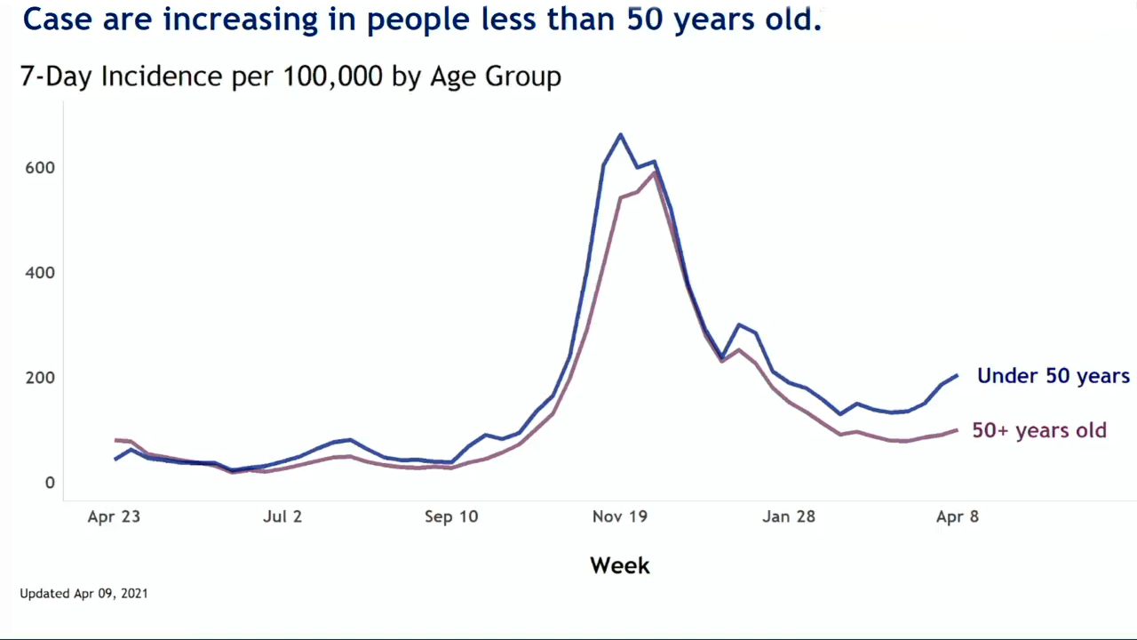 Cases increasing in people less than 50 years old