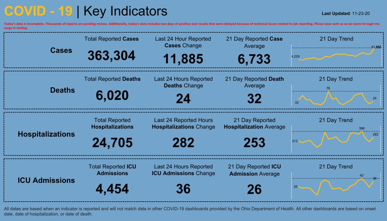Dashboard _ Key Indicators (3).png