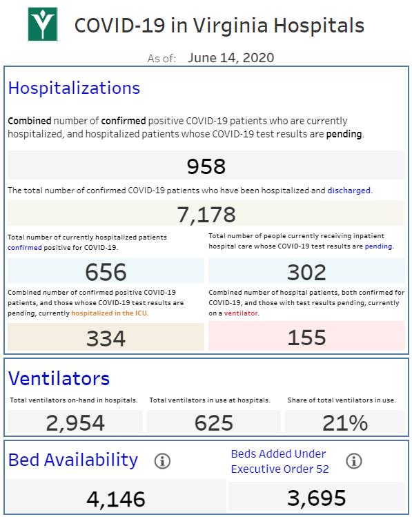 hospital numbers june 14.PNG