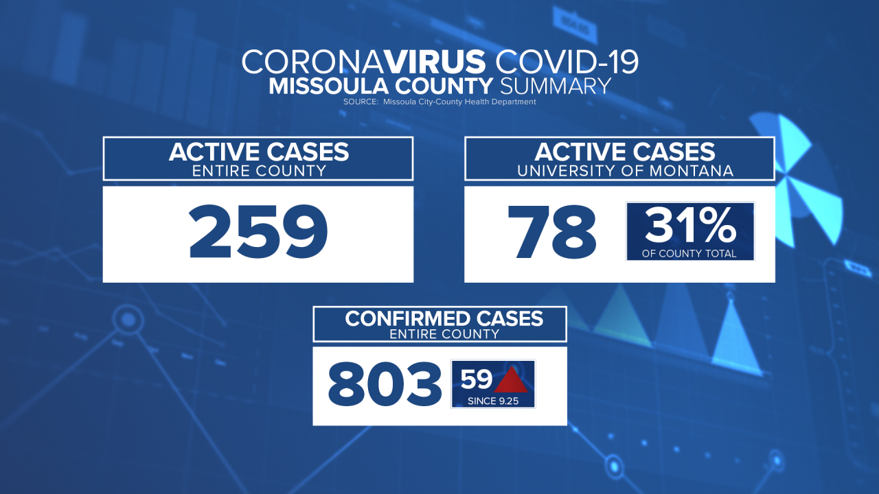 59 COVID-19 cases reported in Missoula County over the weekend
