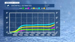 Model Snowfall Forecast Graph 60 10-21-2020.png