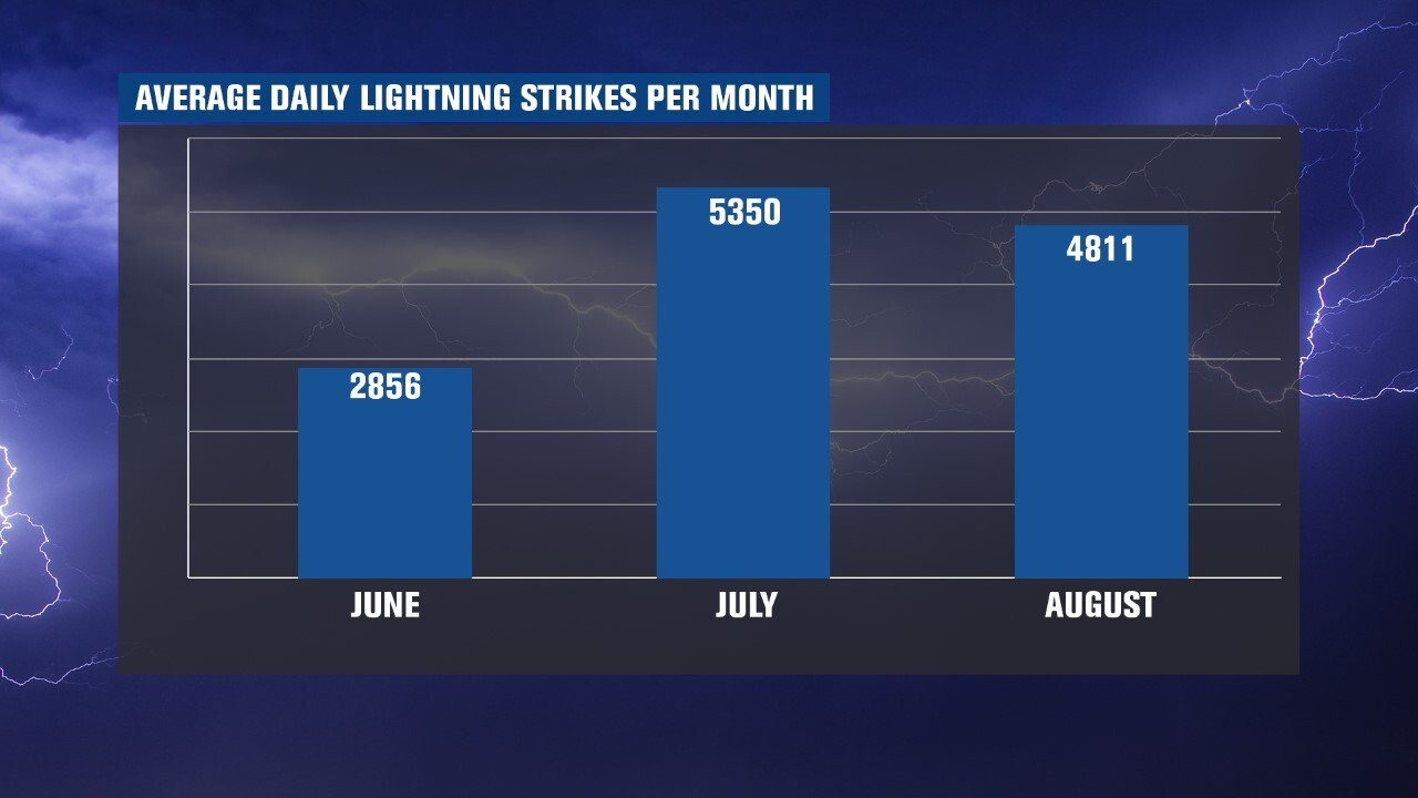 Average Daily Lightning Strikes per Month for Colorado