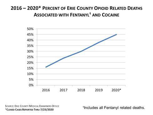Erie County opioid related deaths associated with fentanyl and cocaine
