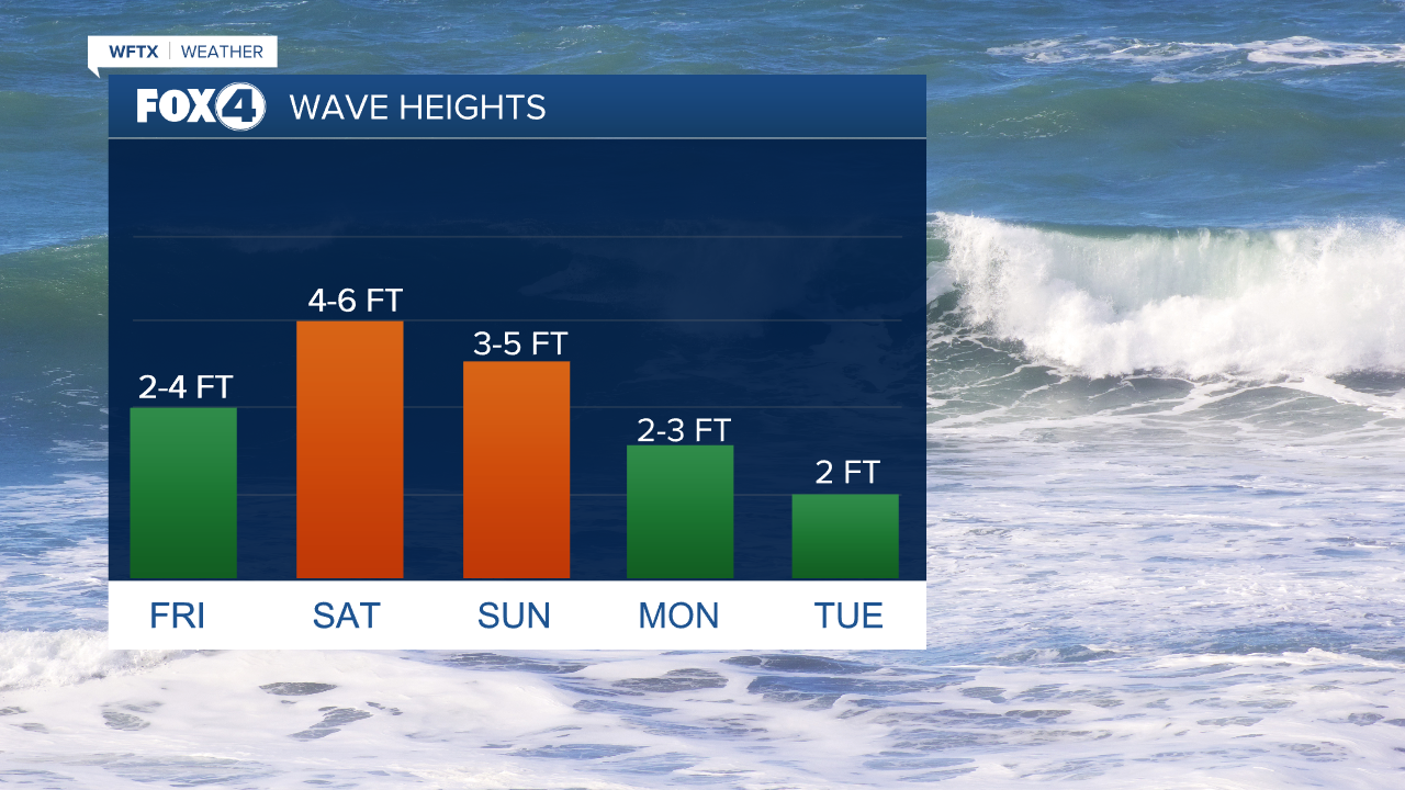 Wave Heights Next 5 Days