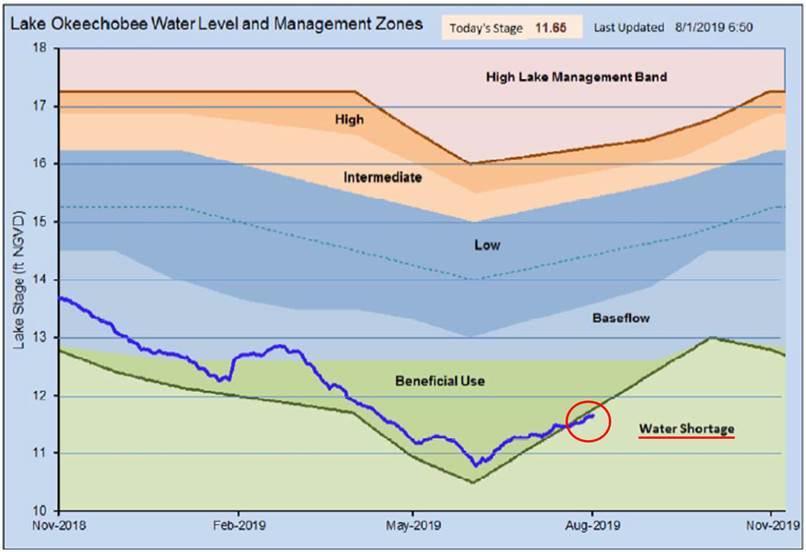 Lake O water management bands.jpg
