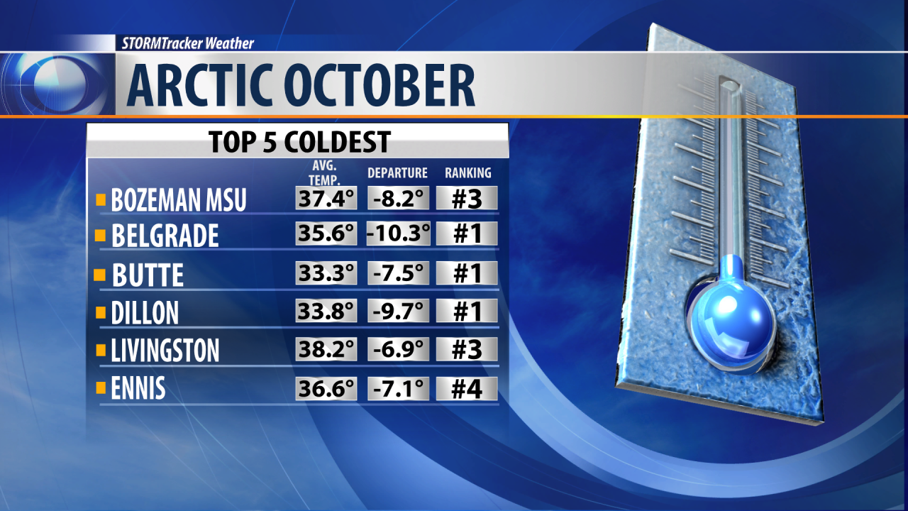 October was an historic weather month