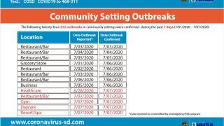 COMMUNITY SETTING OUTBREAKS.JPG