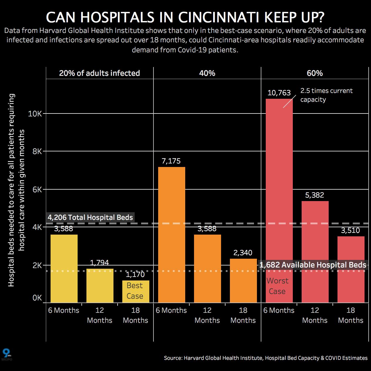 Cincinnati Hospital Capacity.png