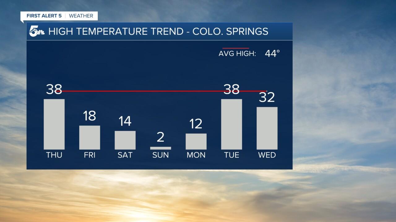 temperature trend February 11