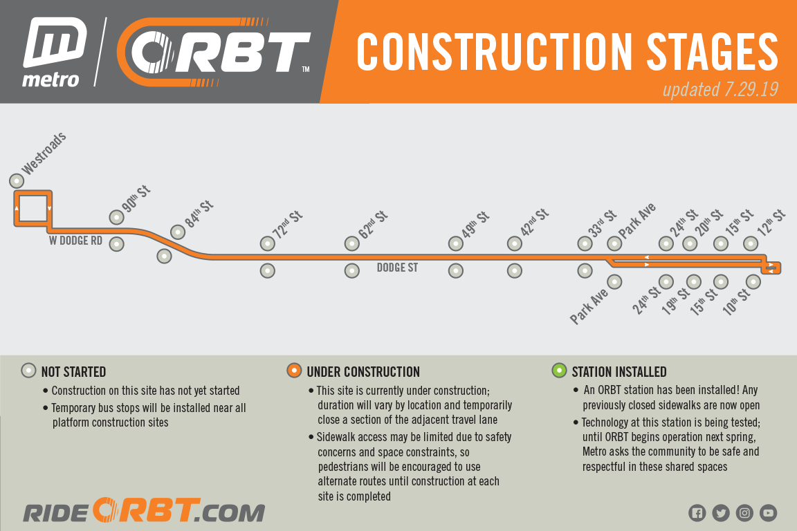 construction stages orbt.png