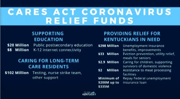 CARES Act funds breakdown Kentucky