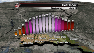 Temperatures and heat indices on the rise