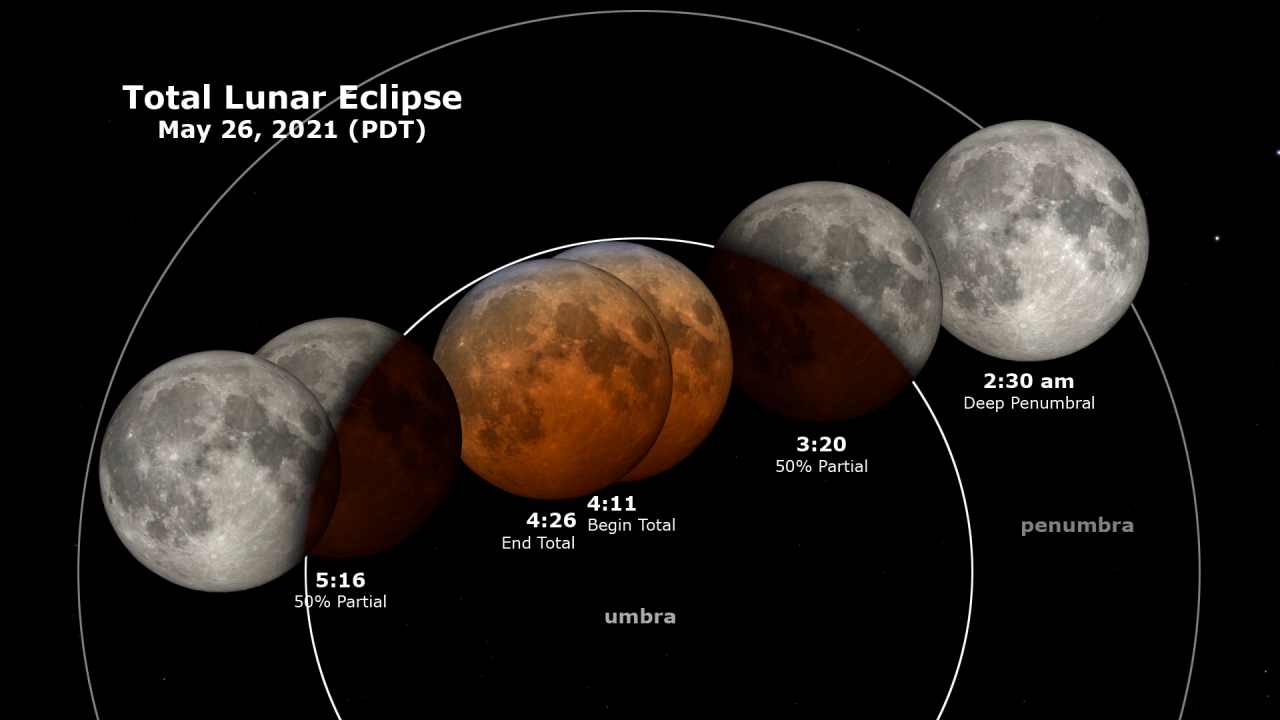 Lunar Eclipse - May 26, 2021