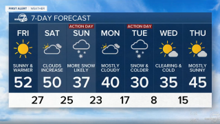feb 20 2020 6 p.m. forecast.png