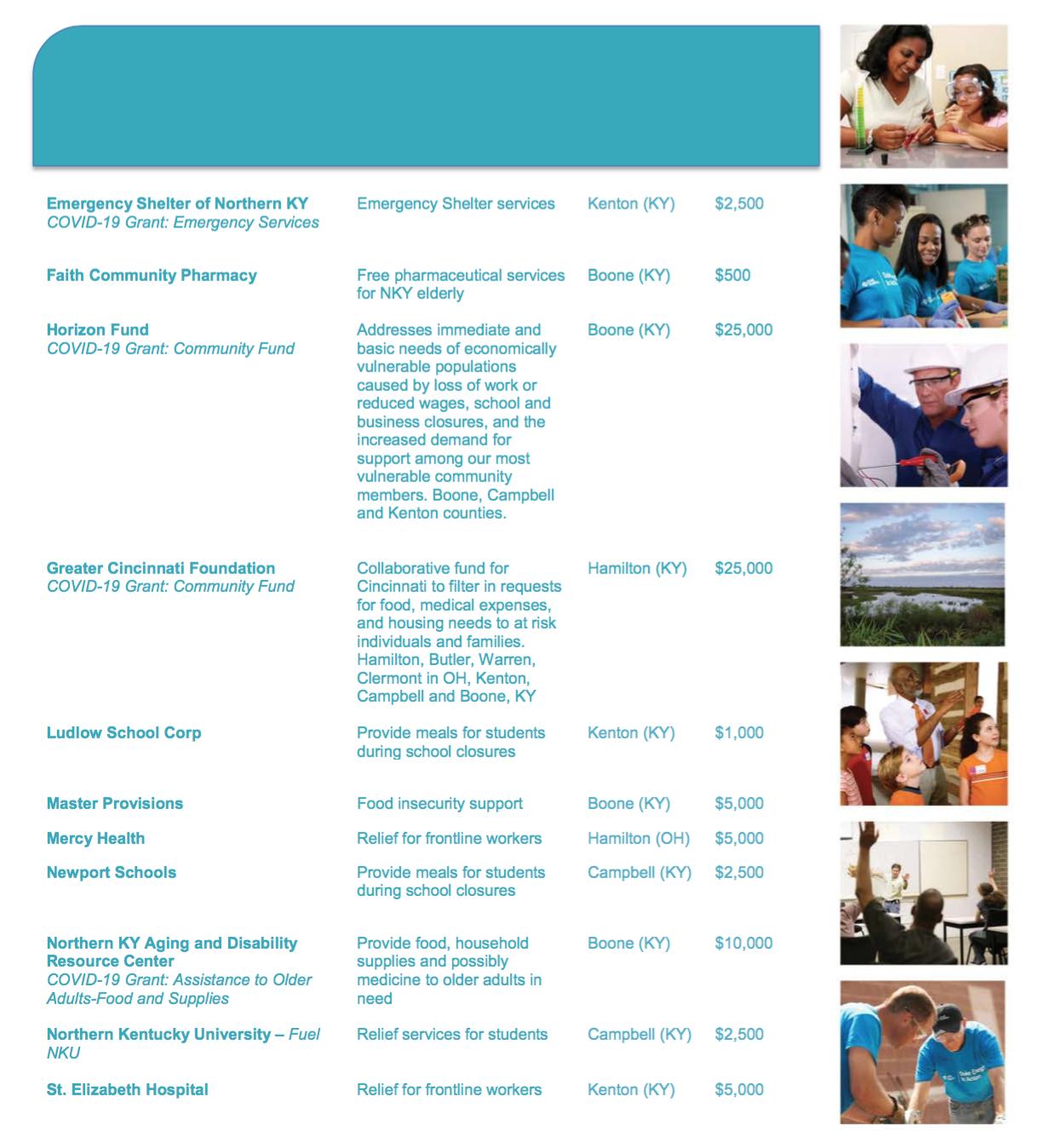 Duke Energy Foundation Grants 2