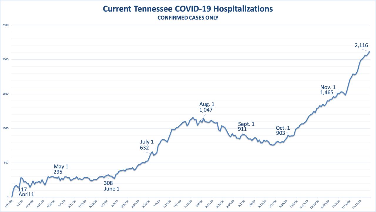 TN Covid Hospitalizations 11 24 2020.png