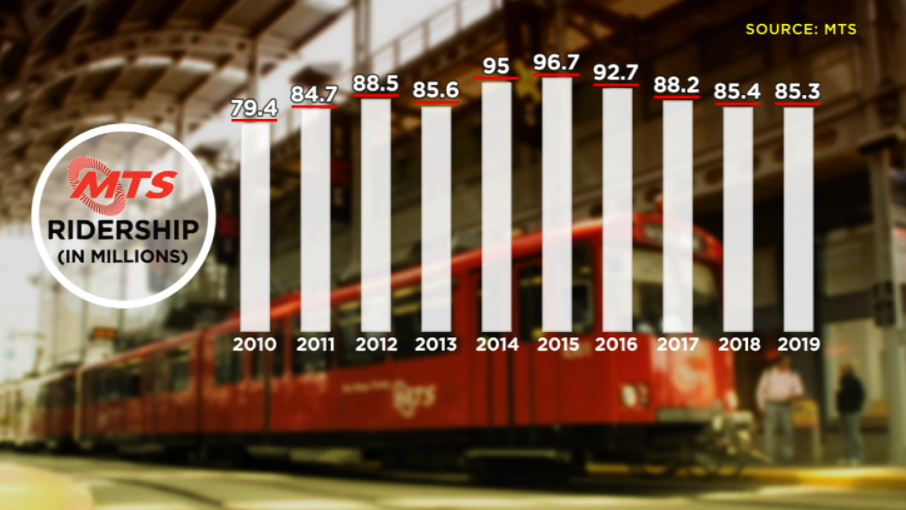 MTS Ridership.png