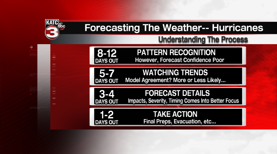 Hurricane forecasting process.png